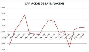 Inflacion Variacion Mensual