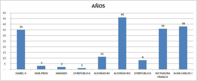 Tipos De Gobierno Historia España