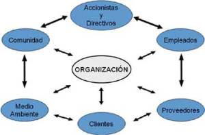 NORMA ISO 26000 RESPONSABILIDAD SOCIAL CORPORATIVA