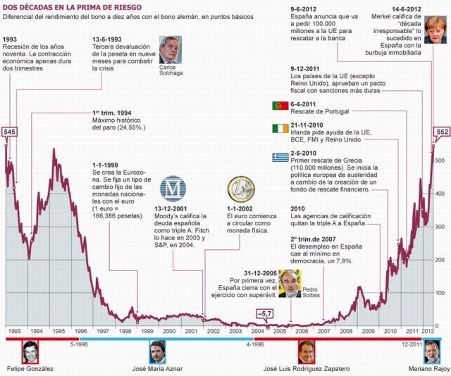 dos decadas de prima de riesgo en España