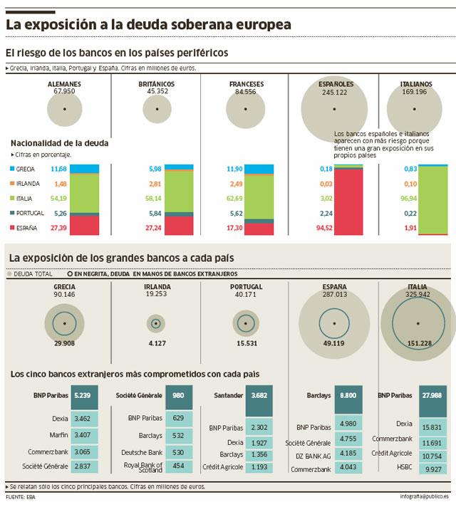 Exposicion bancaria a la deuda soberana europea