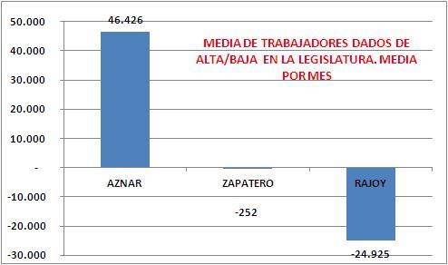 Evolución del número de afiliados por legislaturas