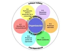 ISO 26000 - 7 Materias Fundamentales